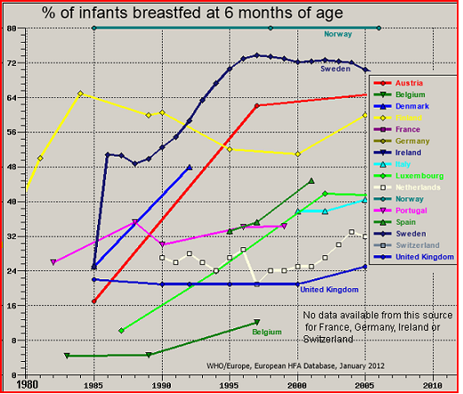 Autism Rates Highest Among Babies >> Breastfeeding And Autism And Childhood Cancer